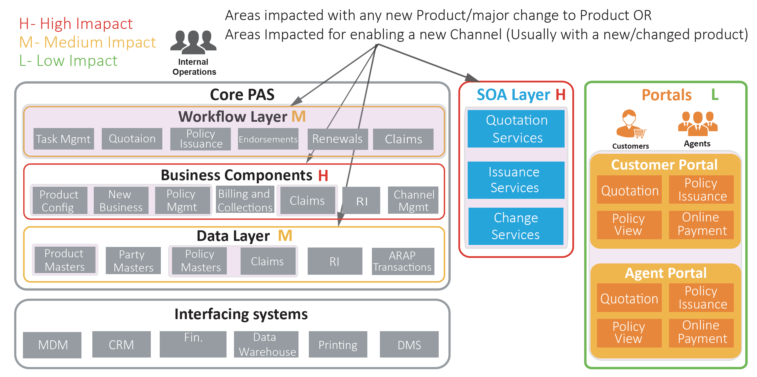 The extent of change needed in a typical Traditional Core PAS architecture to add/change product or enable new channels