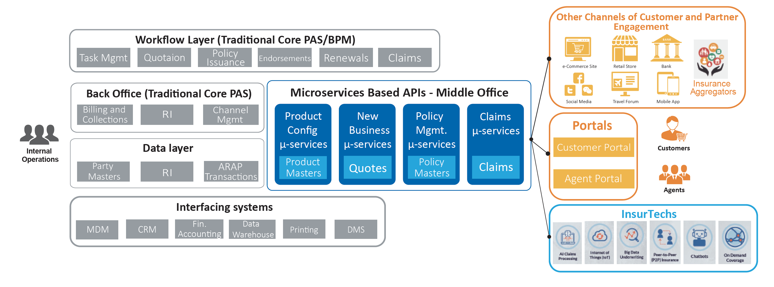 Figure 2: Introducing a scalable Middle Office based on Microservices/APIs
